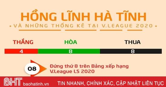 Hồng Lĩnh Hà Tĩnh và những thống kê tại V.League 2020